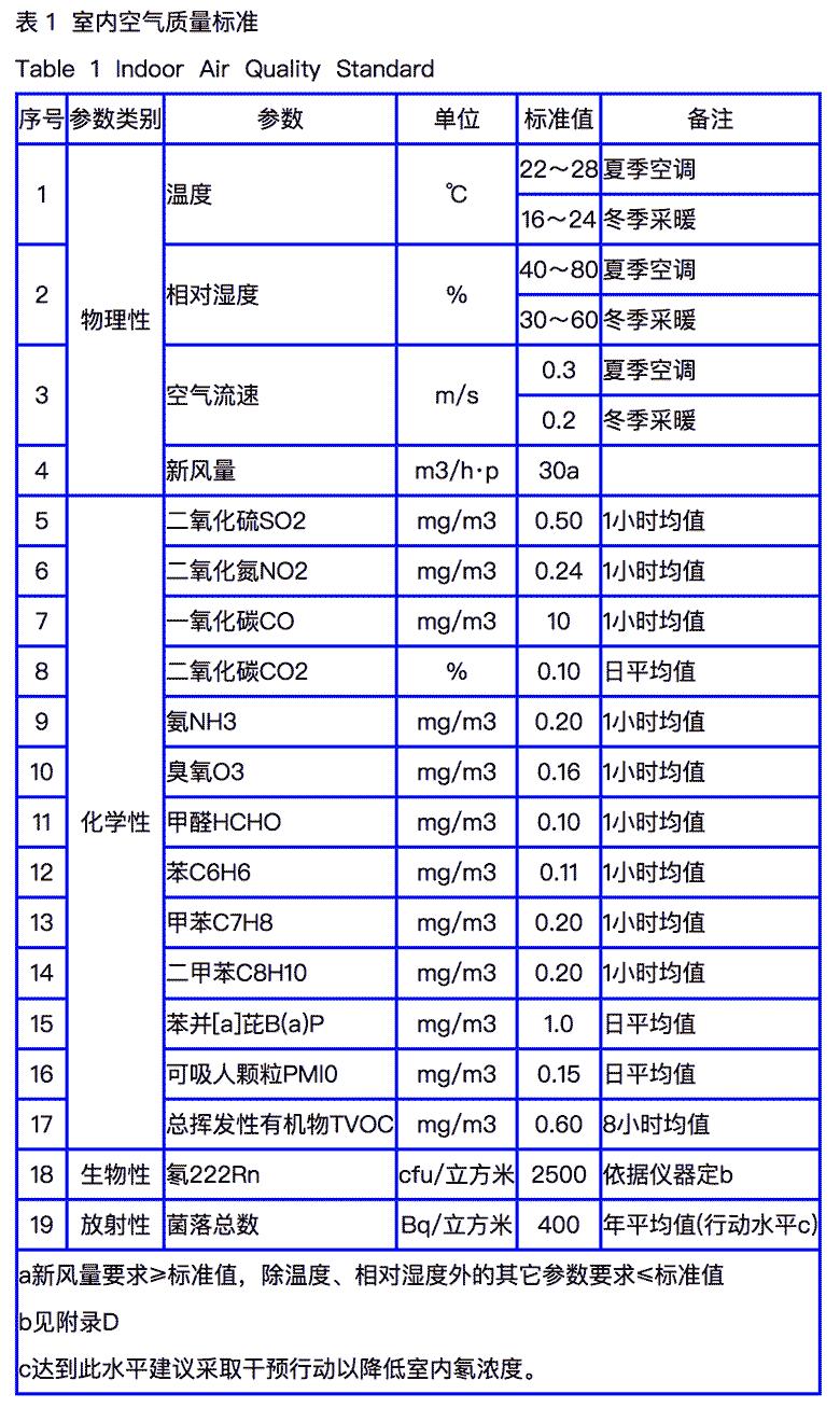 室内空气质量GB/T18883标准